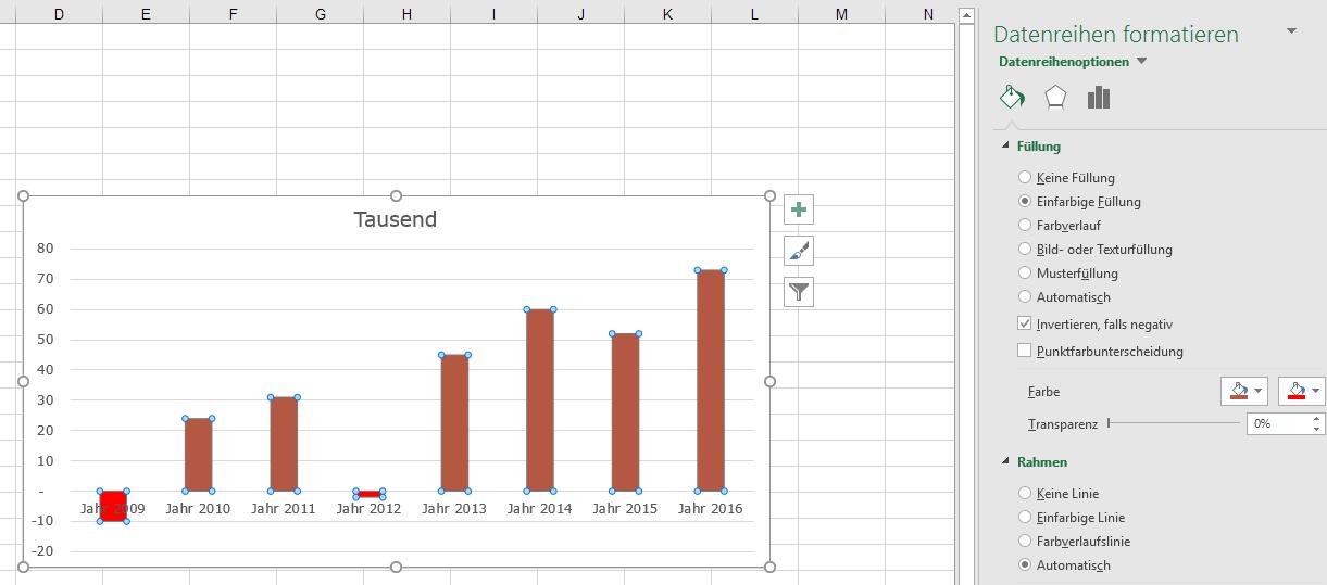 negative #Werte im #Diagramm #formatieren – Soprani Software